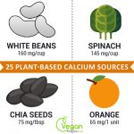 25 Plant-Based Calcium Sources (Infographic)