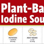 12 Plant-Based Iodine Sources (Infographic)