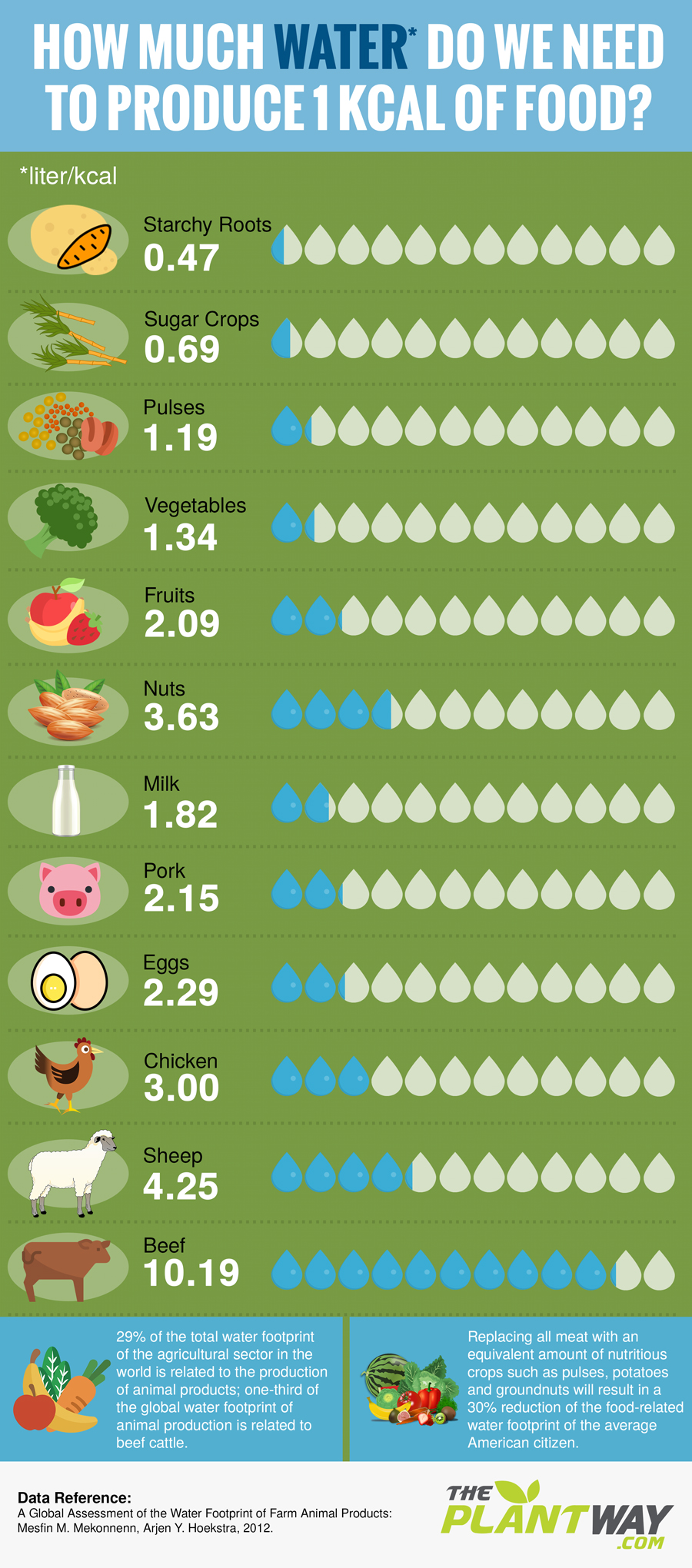 plants vs meat water produce